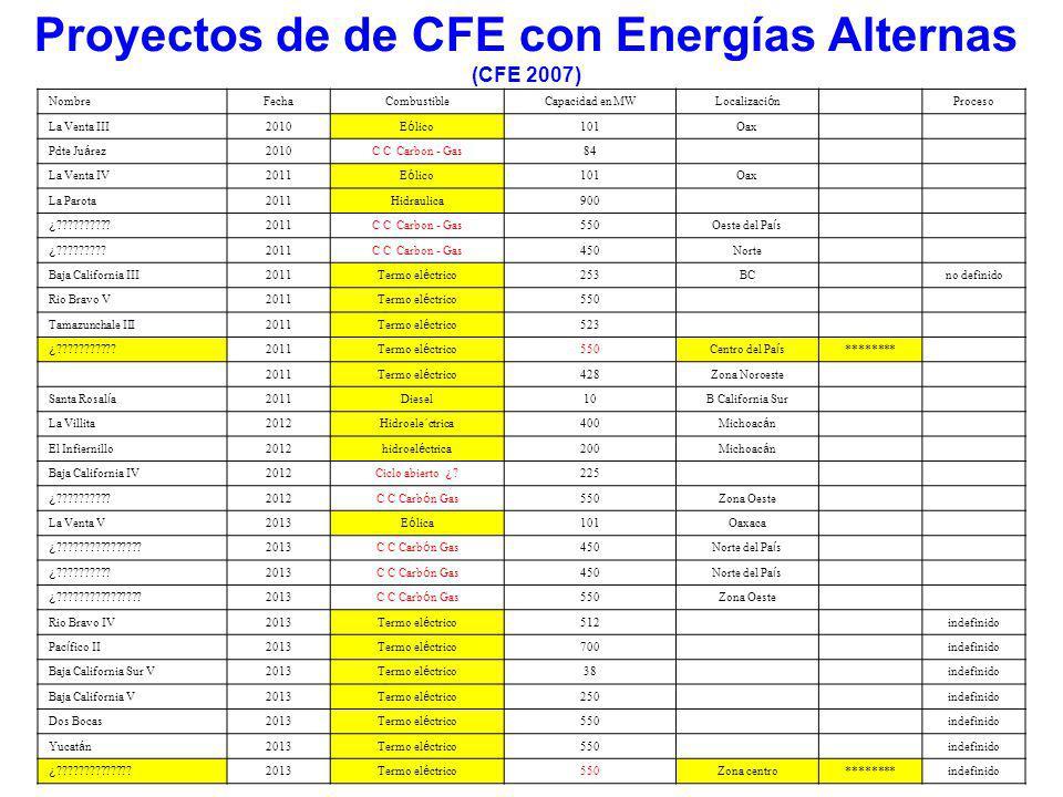 Proyectos de de CFE con Energías Alternas (CFE 2007)