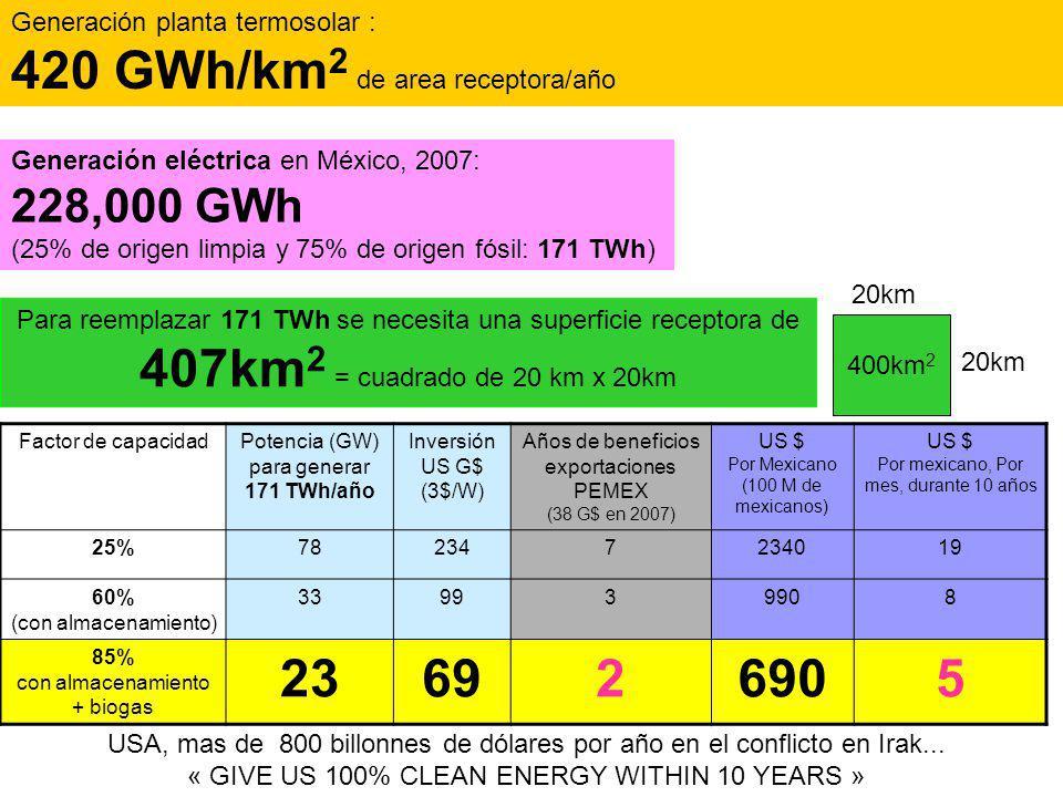 Generación planta termosolar : 420 GWh/km2 de area receptora/año