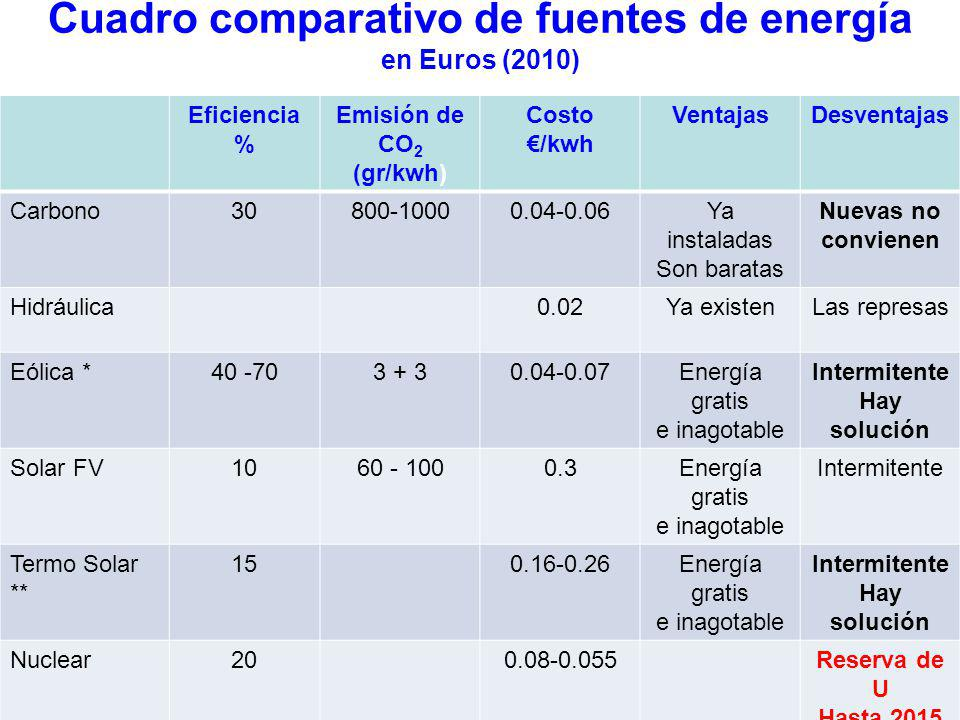 Cuadro comparativo de fuentes de energía en Euros (2010)
