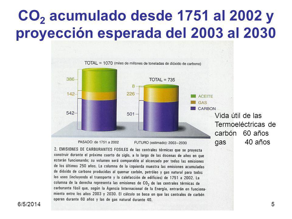 CO2 acumulado desde 1751 al 2002 y proyección esperada del 2003 al 2030