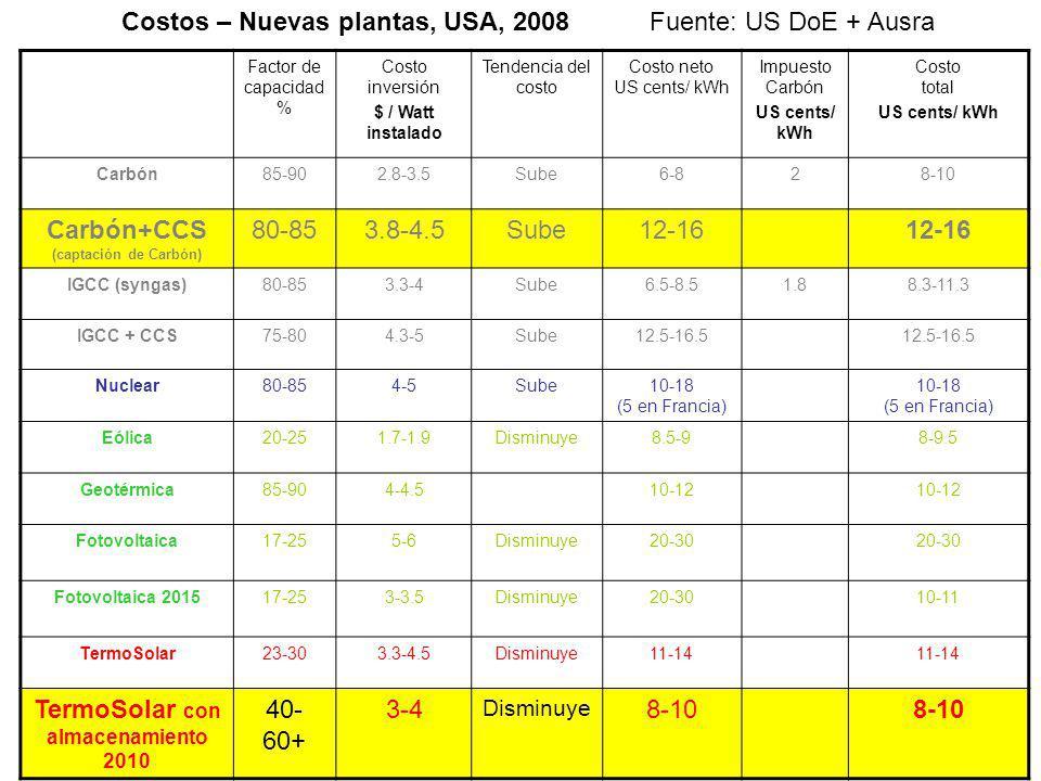 Carbón+CCS (captación de Carbón) TermoSolar con almacenamiento 2010