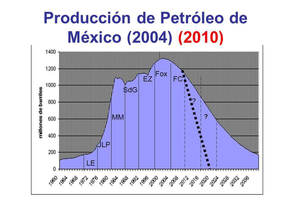Producción de Petróleo de México (2004) (2010)