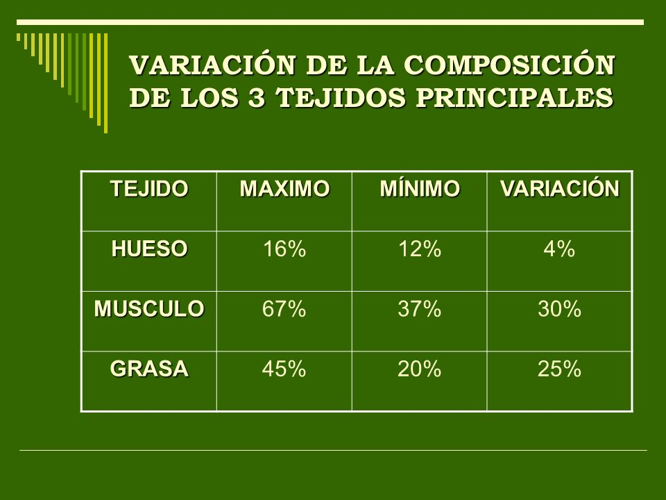 VARIACIÓN DE LA COMPOSICIÓN DE LOS 3 TEJIDOS PRINCIPALES
