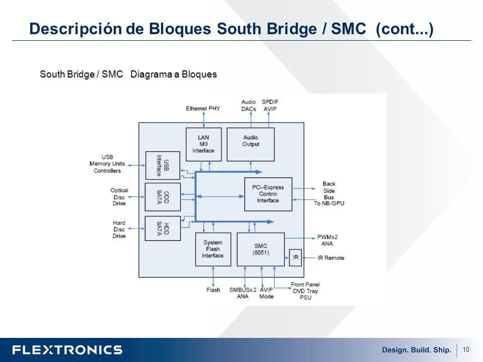 Descripción de Bloques South Bridge / SMC (cont...)