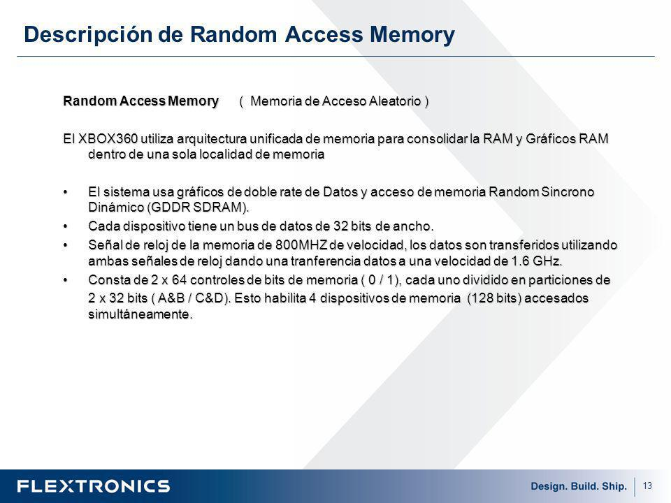 Descripción de Random Access Memory
