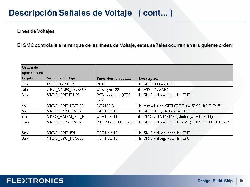 Descripción Señales de Voltaje ( cont... )