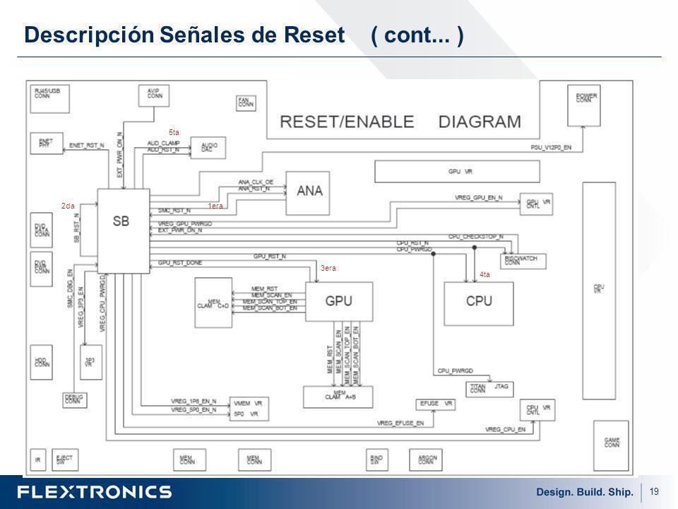 Descripción Señales de Reset ( cont... )