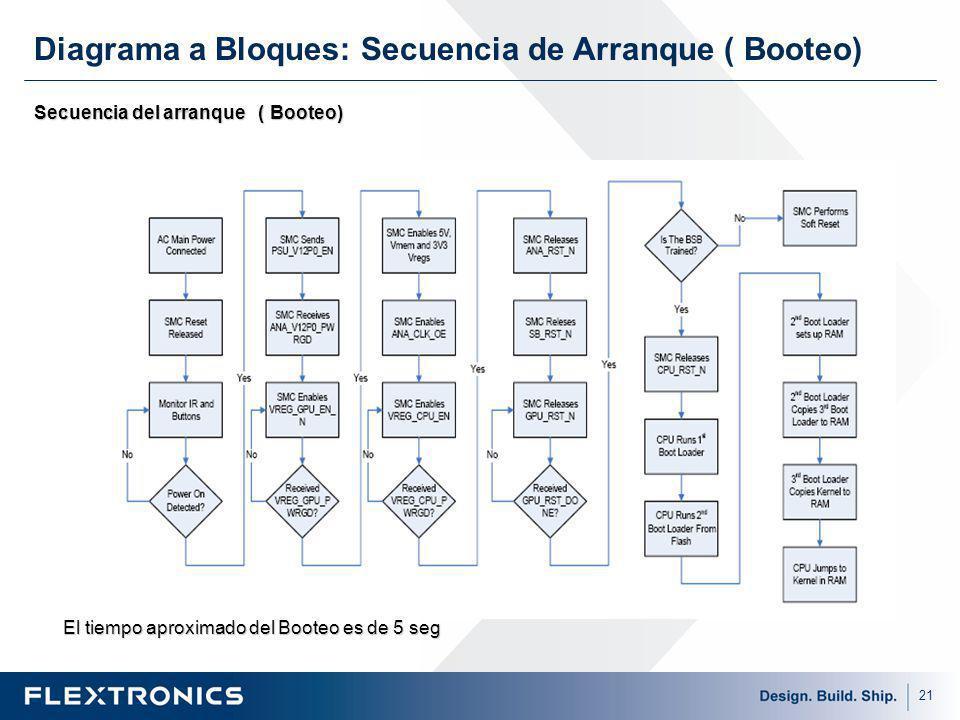 Diagrama a Bloques: Secuencia de Arranque ( Booteo)