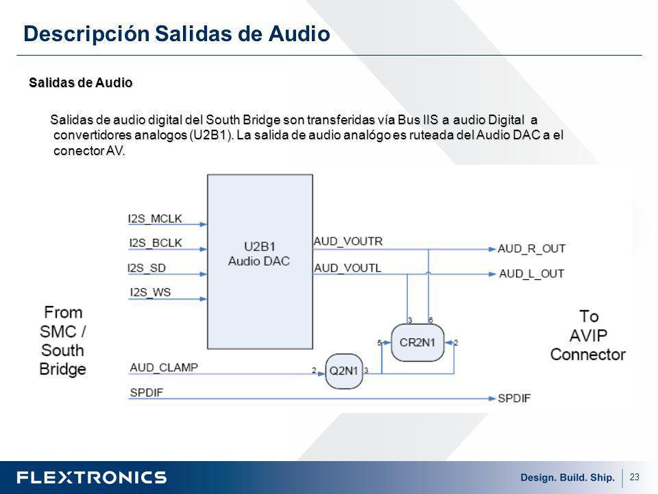 Descripción Salidas de Audio