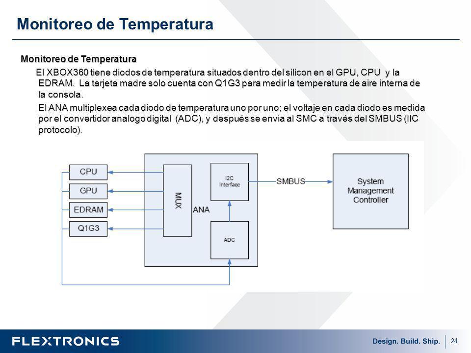 Monitoreo de Temperatura