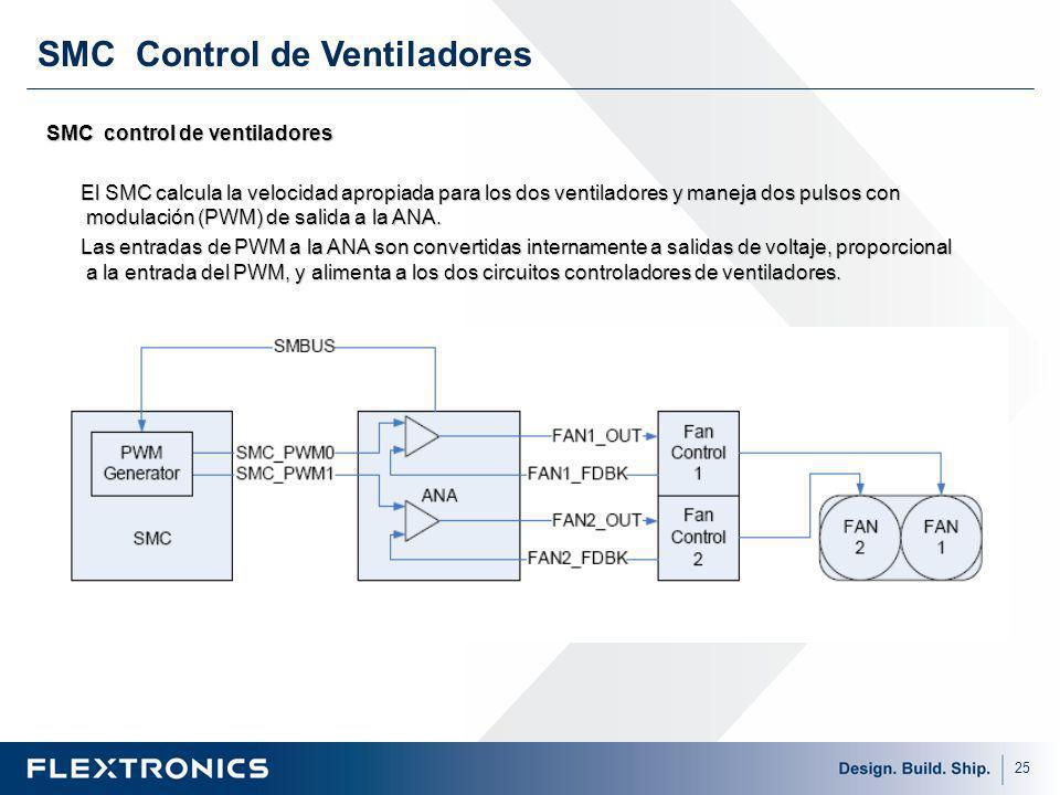 SMC Control de Ventiladores