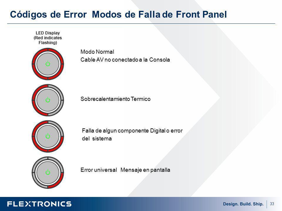Códigos de Error Modos de Falla de Front Panel