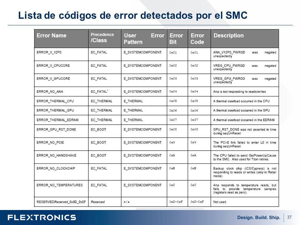 Lista de códigos de error detectados por el SMC