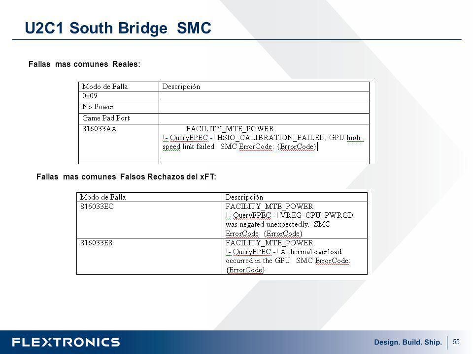 U2C1 South Bridge SMC Fallas mas comunes Reales: