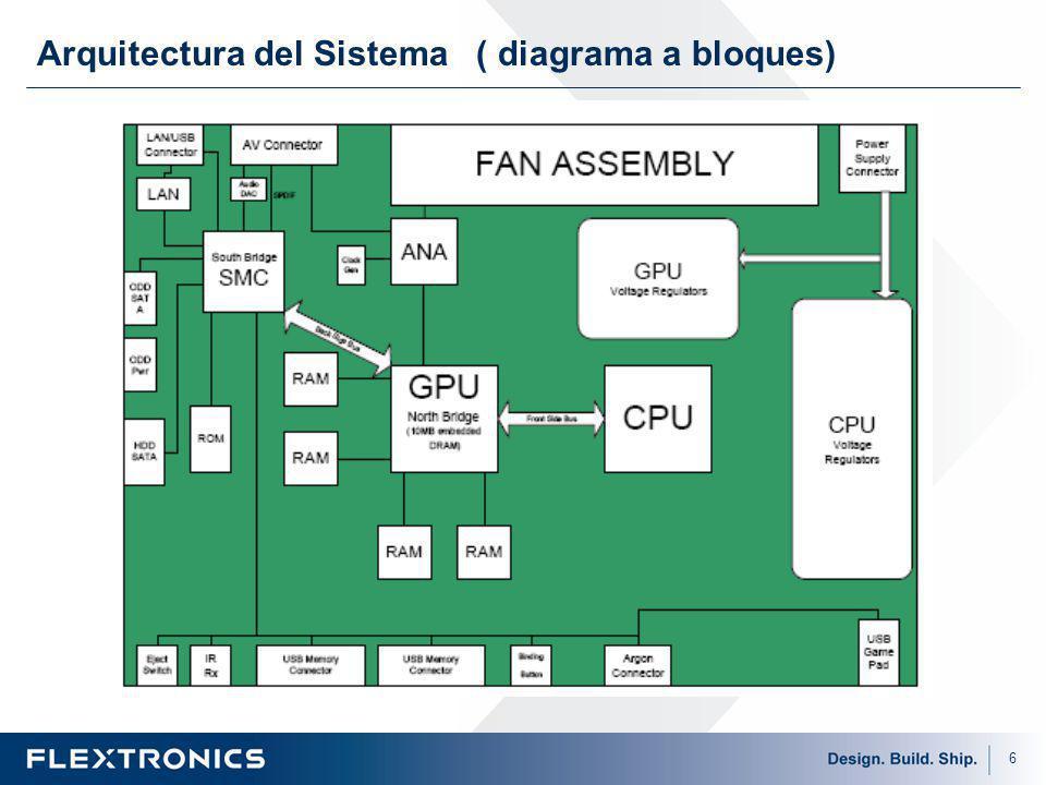 Arquitectura del Sistema ( diagrama a bloques)