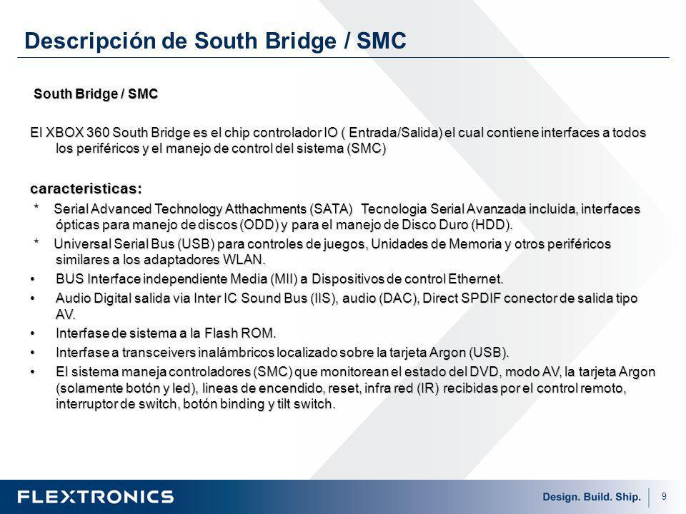 Descripción de South Bridge / SMC