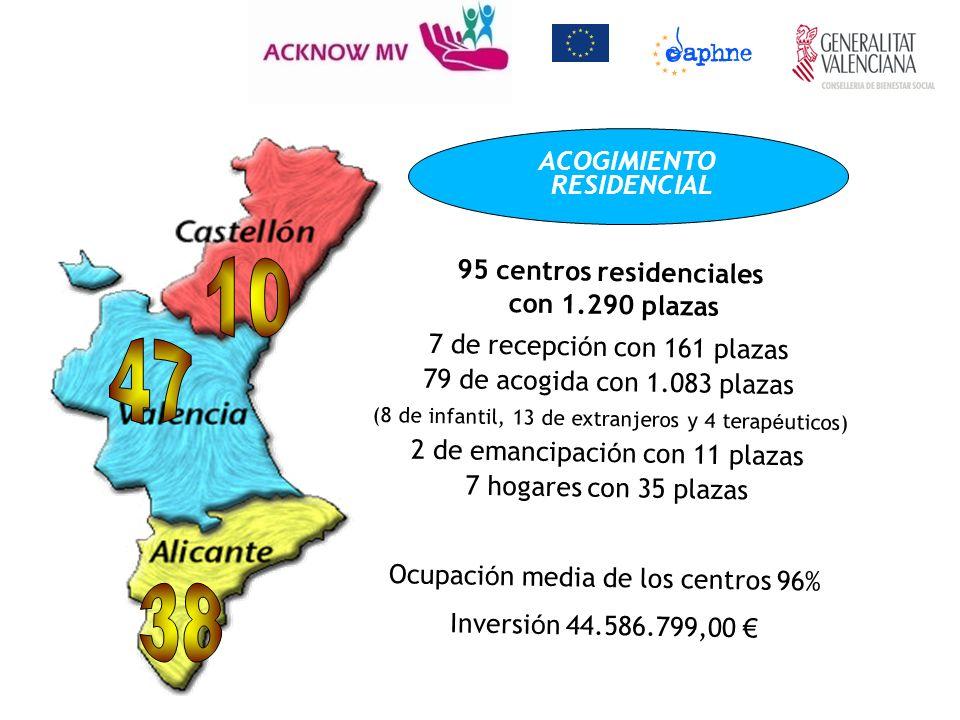 95 centros residenciales
