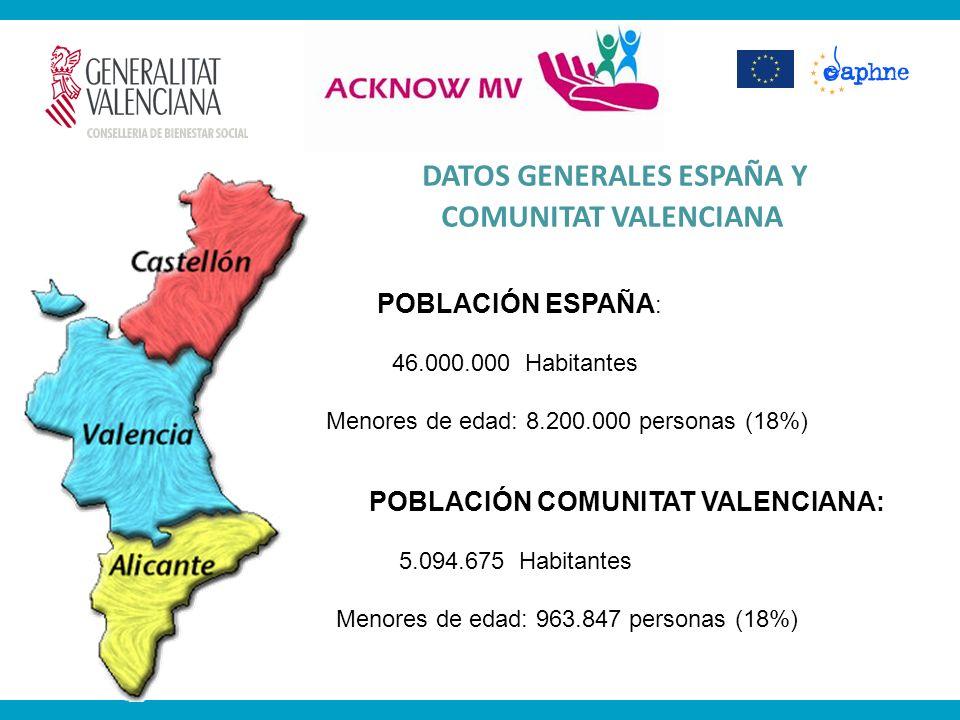 DATOS GENERALES ESPAÑA Y