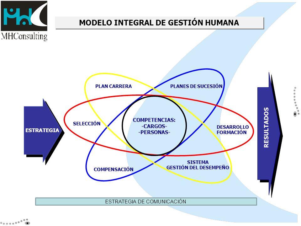 MODELO INTEGRAL DE GESTIÓN HUMANA