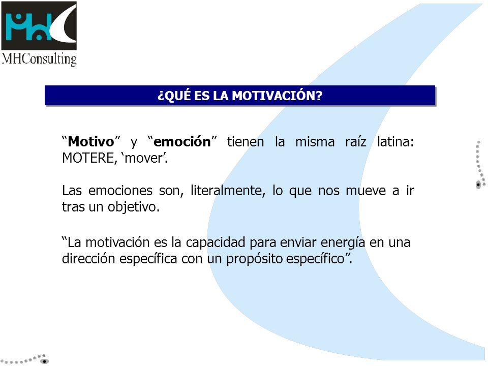Motivo y emoción tienen la misma raíz latina: MOTERE, 'mover'.