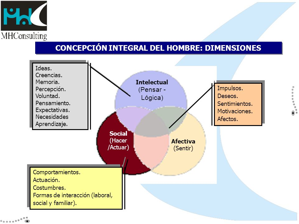 CONCEPCIÓN INTEGRAL DEL HOMBRE: DIMENSIONES