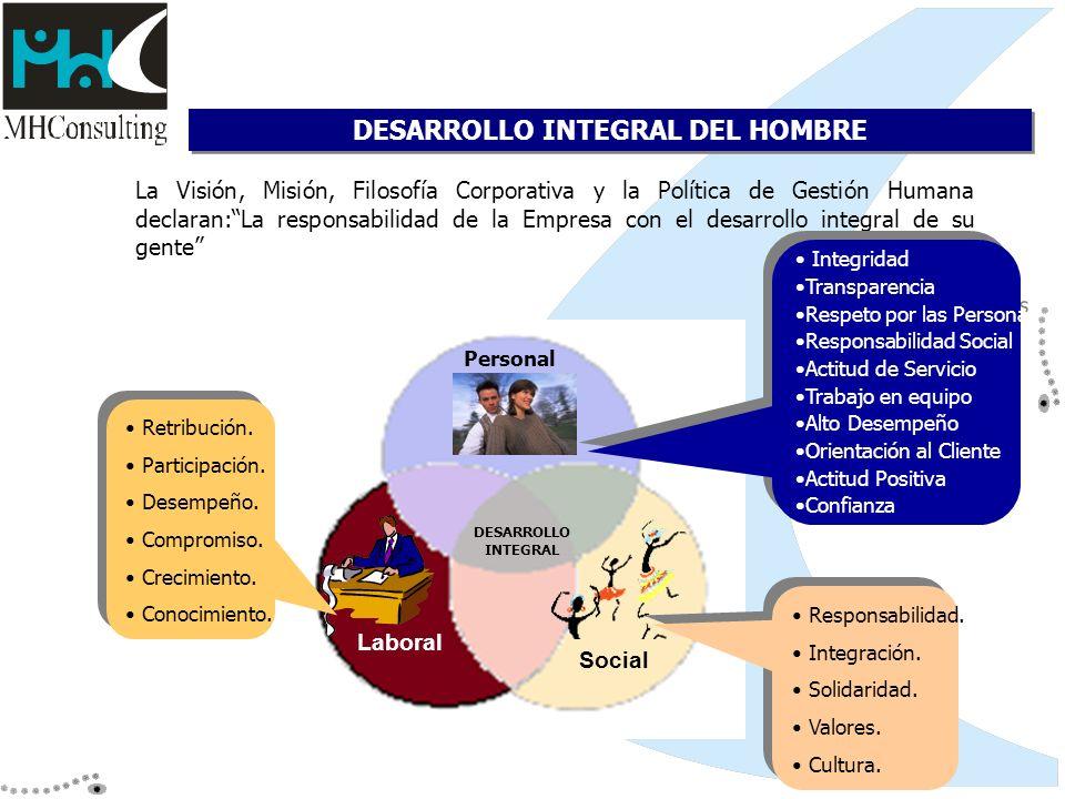 DESARROLLO INTEGRAL DEL HOMBRE