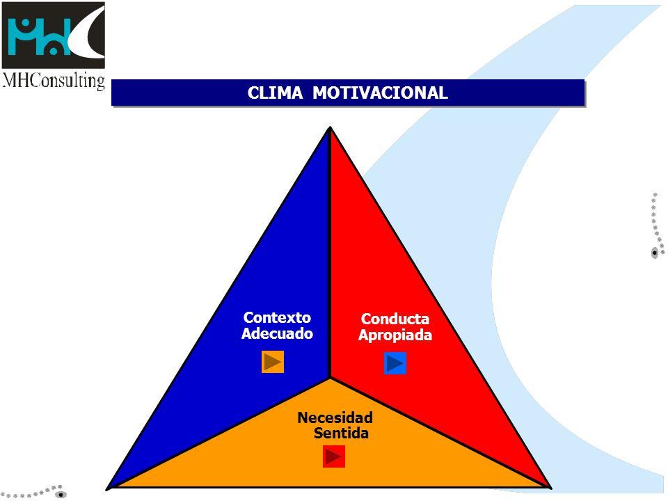 CLIMA MOTIVACIONAL Contexto Conducta Adecuado Apropiada Necesidad