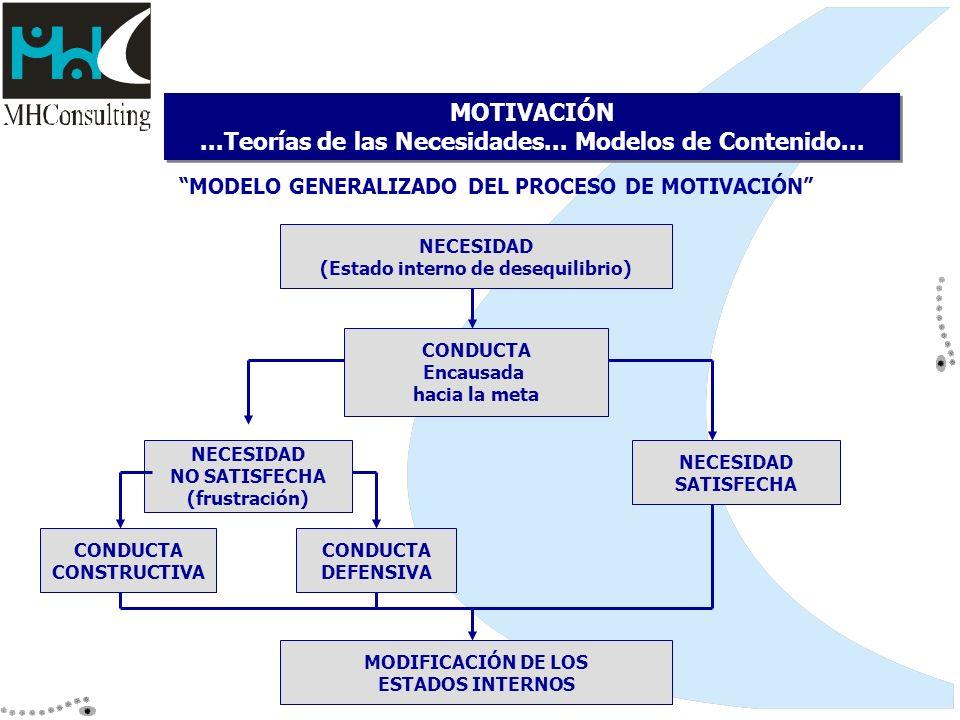 MOTIVACIÓN ...Teorías de las Necesidades... Modelos de Contenido...