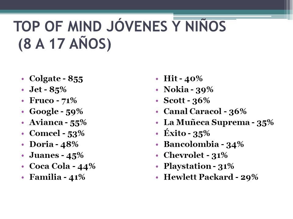 TOP OF MIND JÓVENES Y NIÑOS (8 A 17 AÑOS)