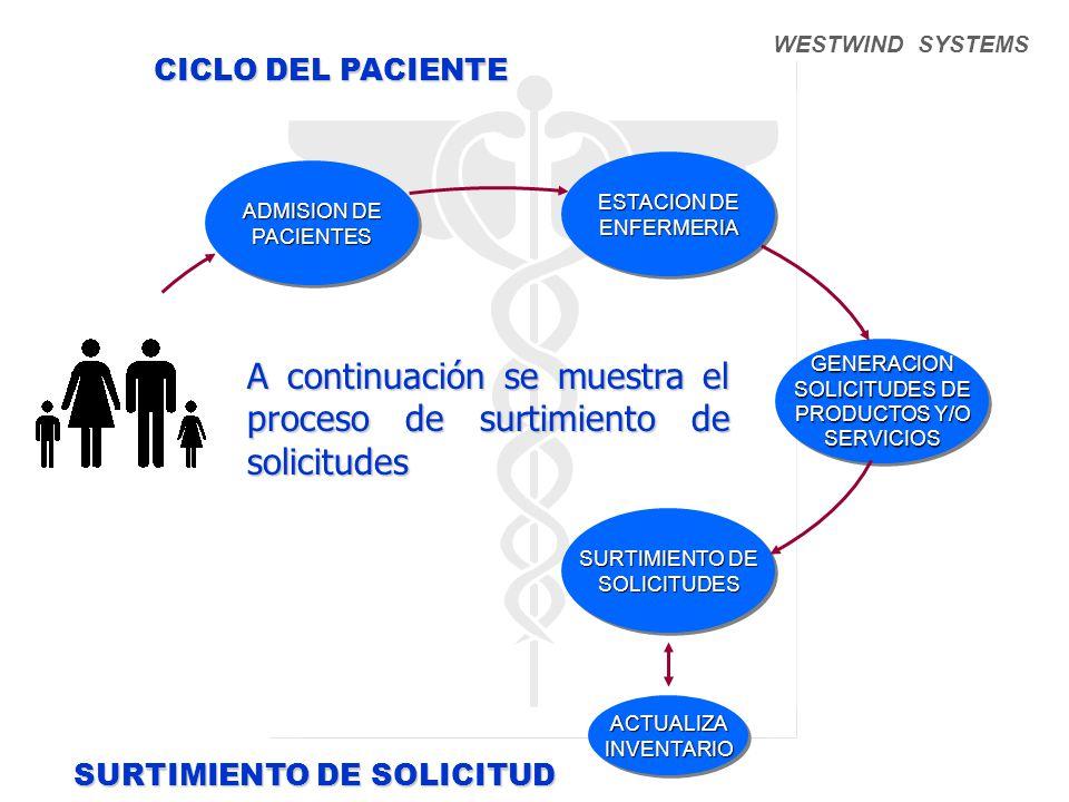 A continuación se muestra el proceso de surtimiento de solicitudes