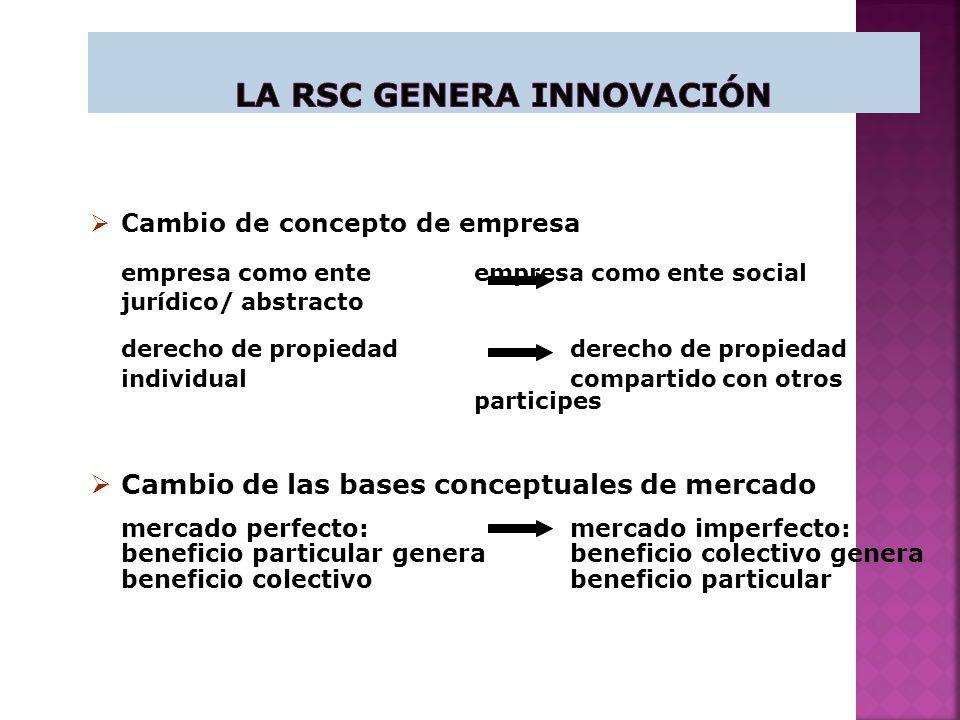 La RSC genera Innovación