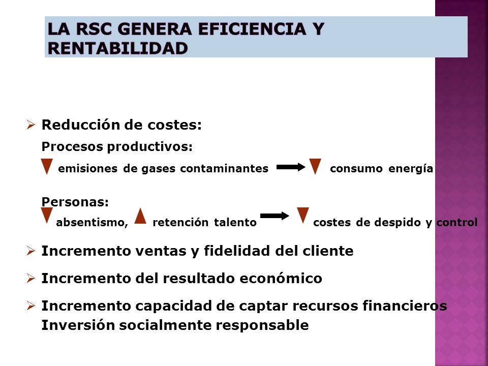 La RSC genera Eficiencia y Rentabilidad