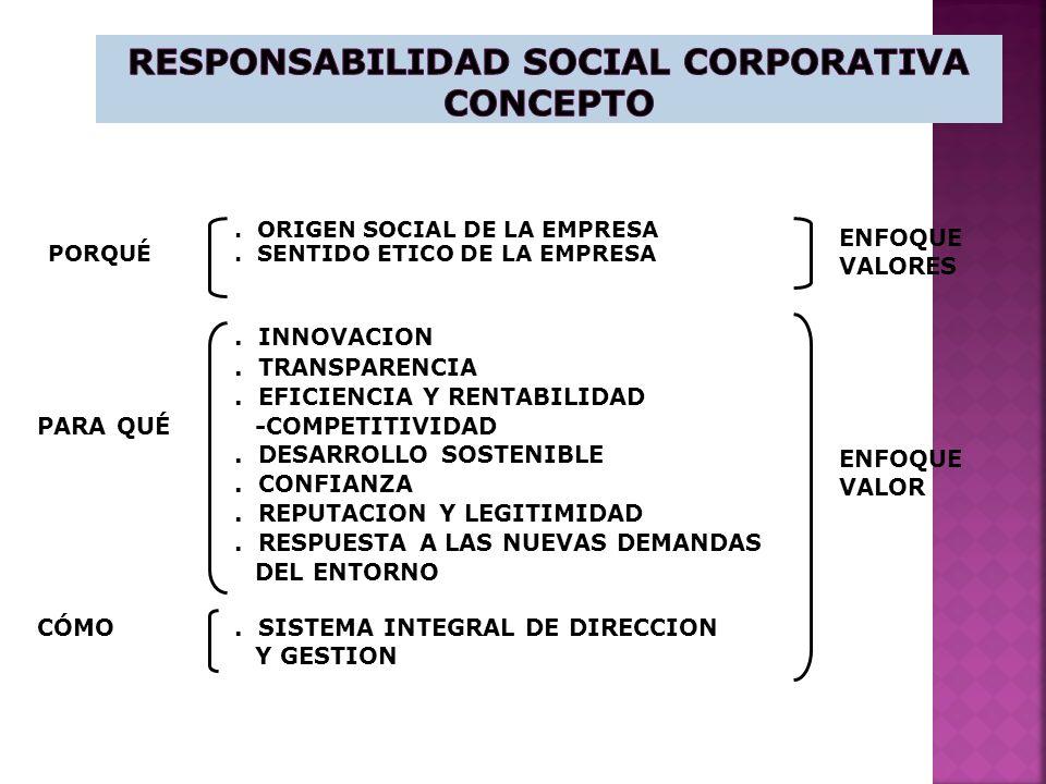 Responsabilidad Social Corporativa Concepto