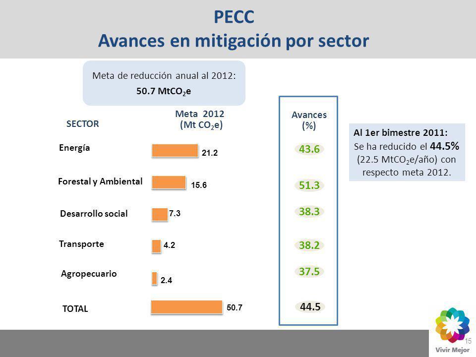 PECC Avances en mitigación por sector