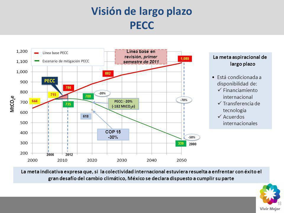 Visión de largo plazo PECC