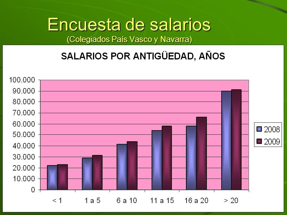 Encuesta de salarios (Colegiados País Vasco y Navarra)