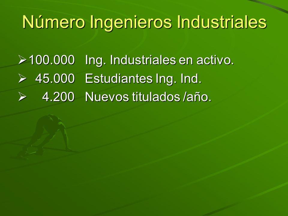 Número Ingenieros Industriales