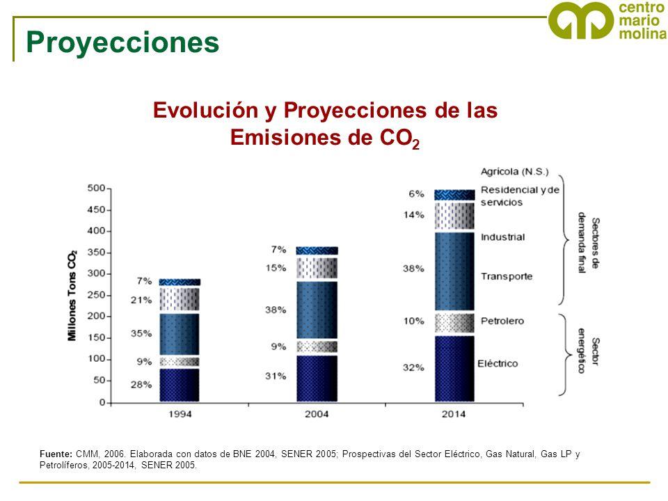 Evolución y Proyecciones de las Emisiones de CO2