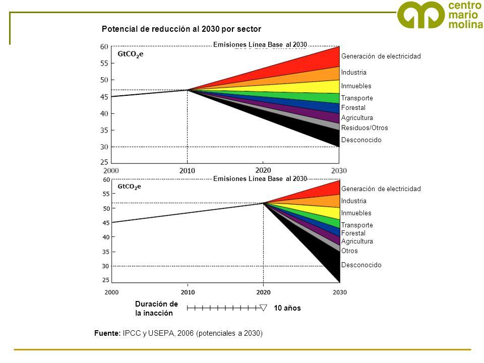 Potencial de reducción al 2030 por sector