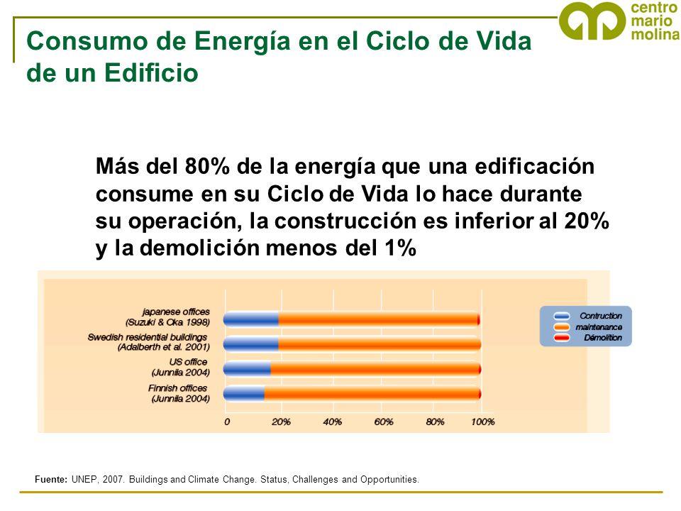 Consumo de Energía en el Ciclo de Vida de un Edificio