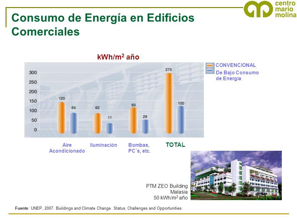 Consumo de Energía en Edificios Comerciales