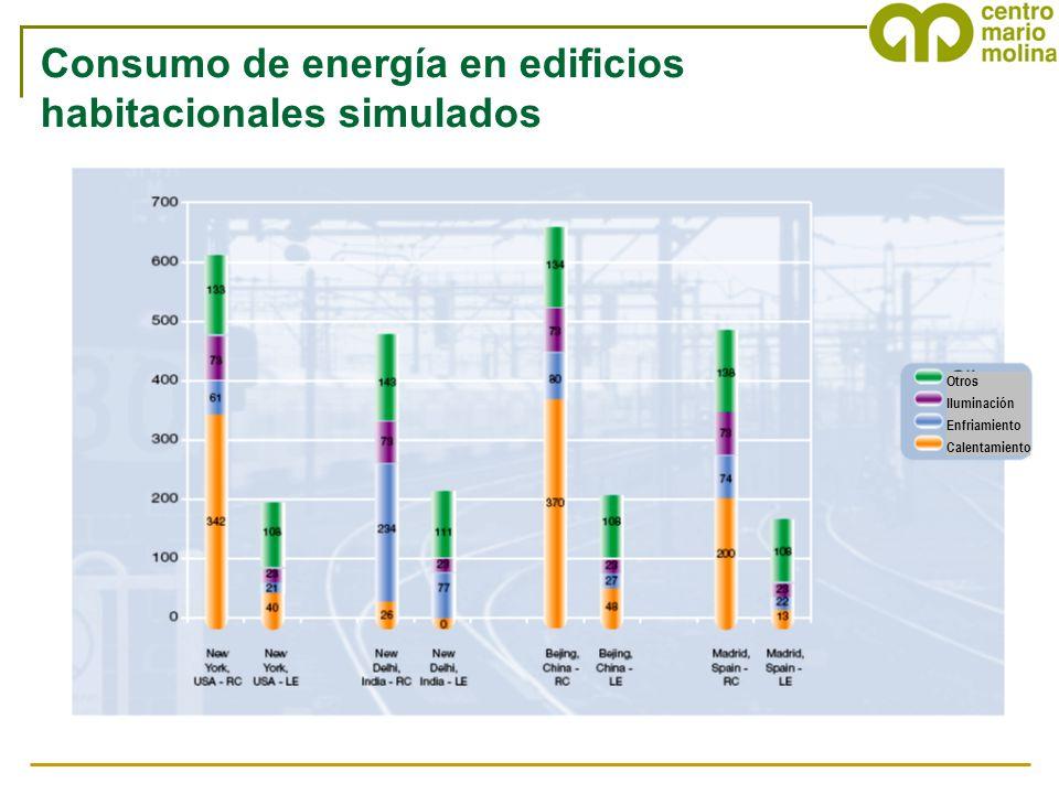 Consumo de energía en edificios habitacionales simulados
