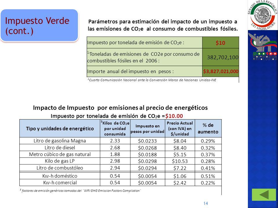 Impuesto Verde (cont.) Parámetros para estimación del impacto de un impuesto a las emisiones de CO2e al consumo de combustibles fósiles.