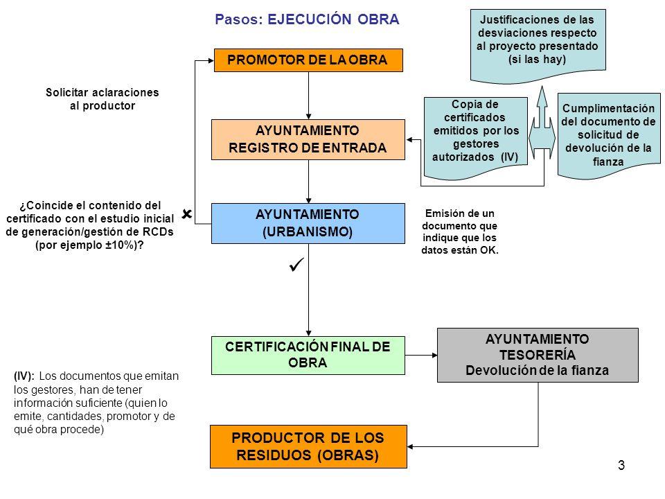   Pasos: EJECUCIÓN OBRA PRODUCTOR DE LOS RESIDUOS (OBRAS)