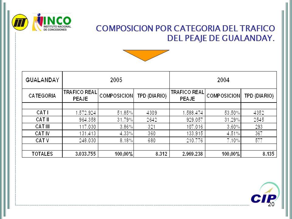 COMPOSICION POR CATEGORIA DEL TRAFICO DEL PEAJE DE GUALANDAY.