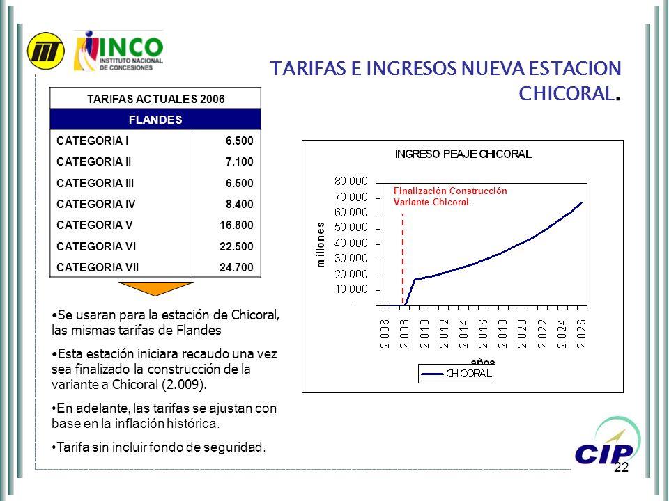 TARIFAS E INGRESOS NUEVA ESTACION CHICORAL.