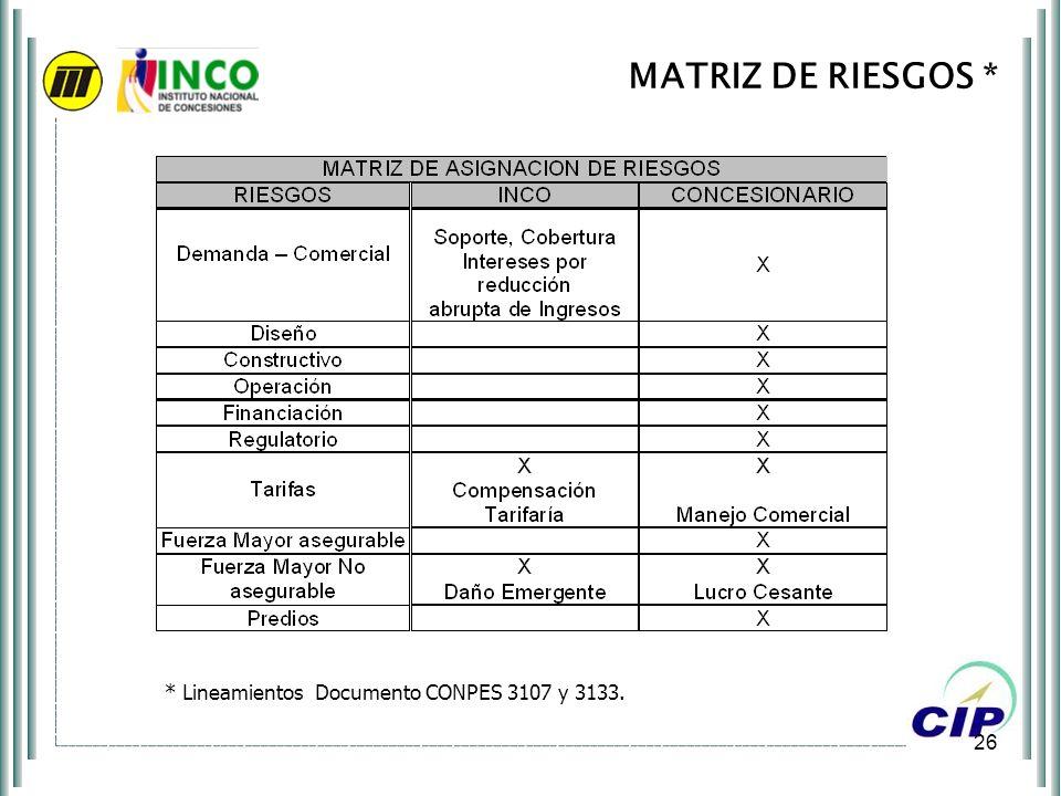 MATRIZ DE RIESGOS * * Lineamientos Documento CONPES 3107 y 3133.