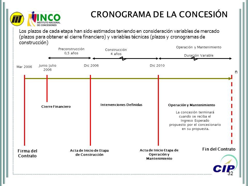 CRONOGRAMA DE LA CONCESIÓN