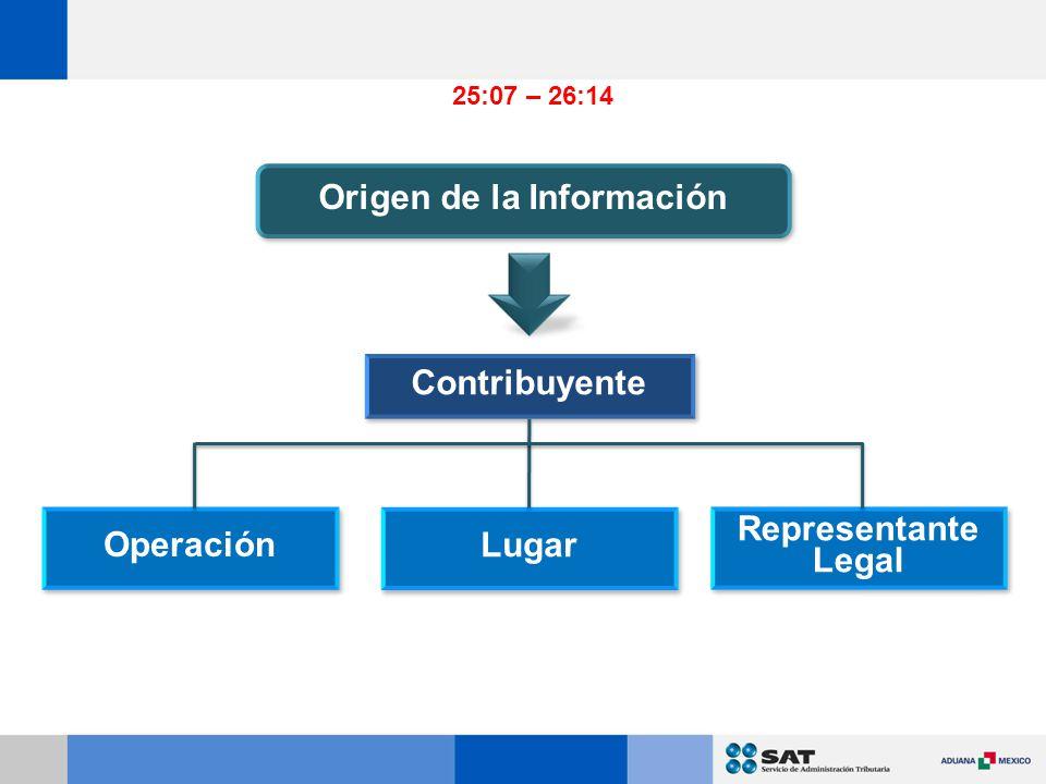 Origen de la Información