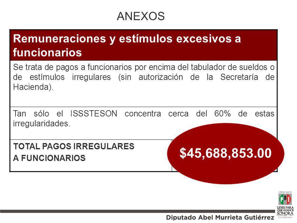 ANEXOS Remuneraciones y estímulos excesivos a funcionarios.